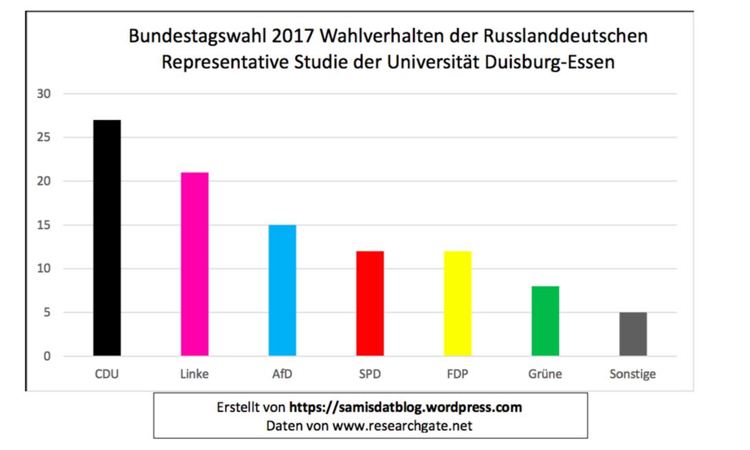 WahlverhaltenRusslanddeutscheRiefer